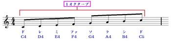 楽譜 基本的な読み方 「ト音記号」.jpg